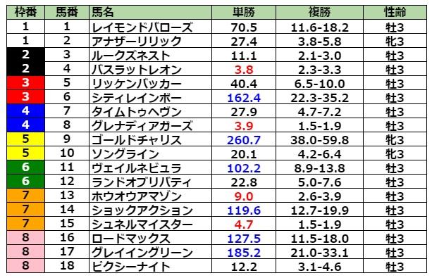 NHKマイルカップ2021 前日最終オッズ