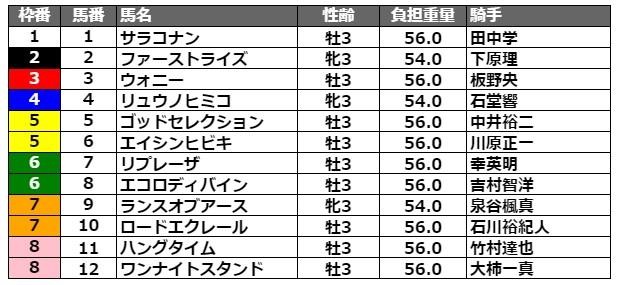 兵庫チャンピオンシップ2021 枠順