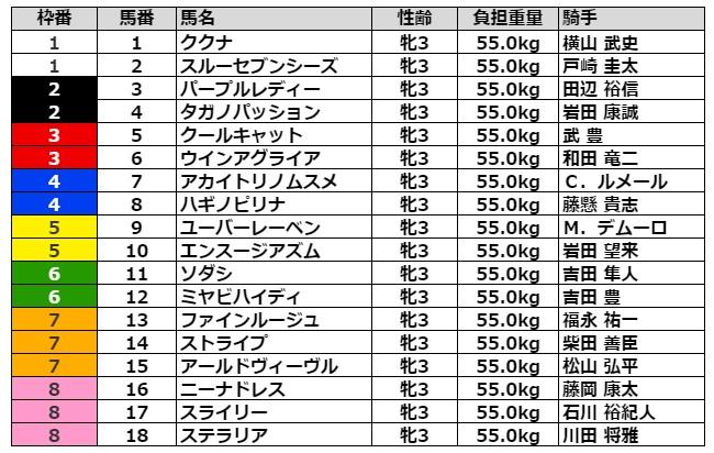 オークス2021 枠順