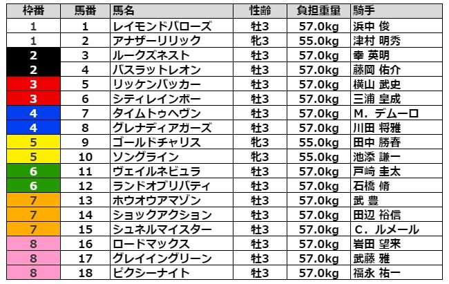 NHKマイルカップ2021 枠順
