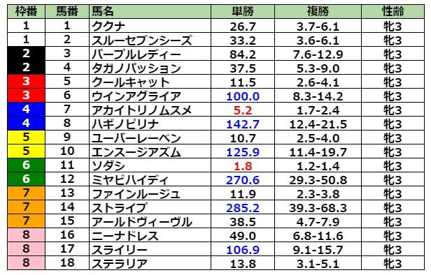 オークス2021 前日最終オッズ