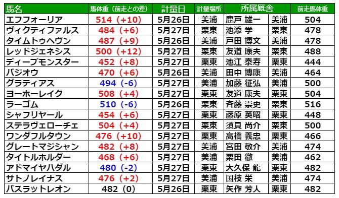 日本ダービー2021 調教後の馬体重
