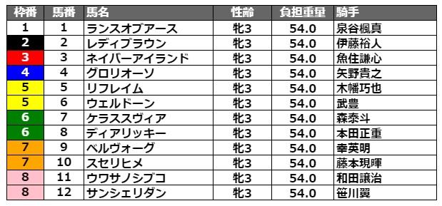 関東オークス2021 枠順
