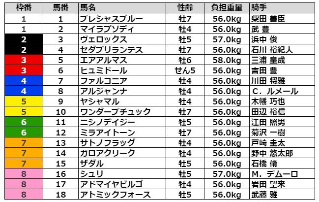 エプソムカップ2021 枠順