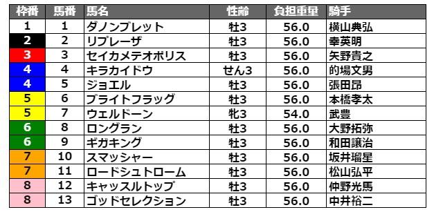 ジャパンダートダービー2021 枠順