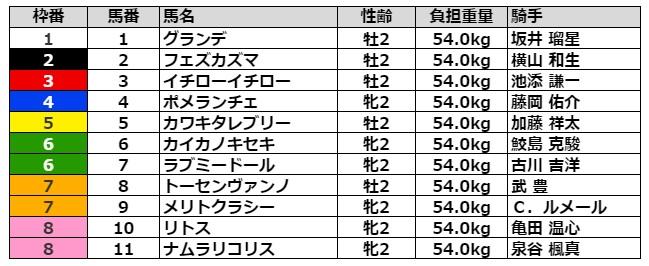 函館2歳ステークス2021 枠順