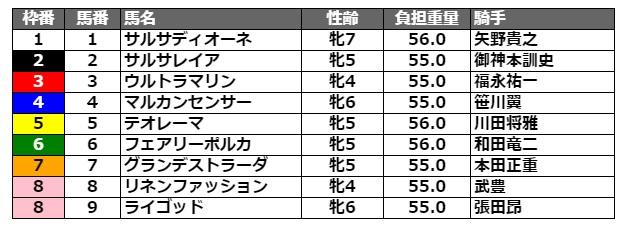 スパーキングレディーカップ2021 枠順