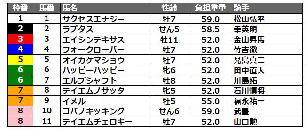 サマーチャンピオン2021 枠順