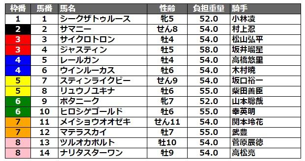 クラスターカップ2021 枠順