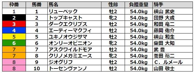 札幌2歳ステークス2021 枠順