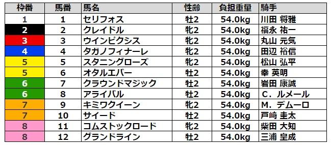 新潟2歳ステークス2021 枠順