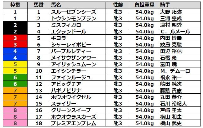紫苑ステークス2021 枠順