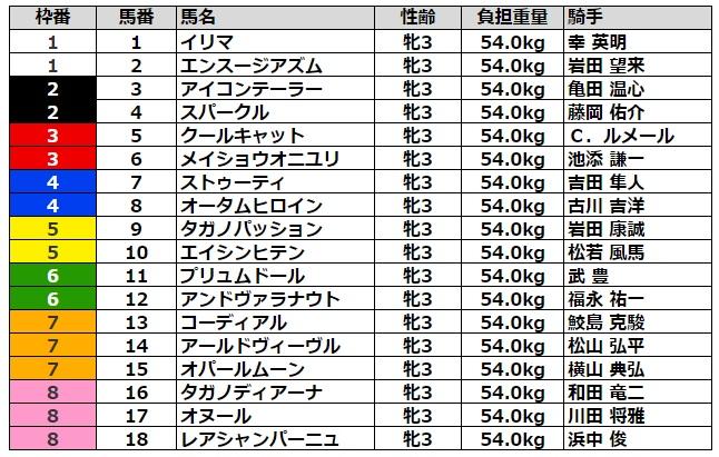 ローズステークス2021 枠順