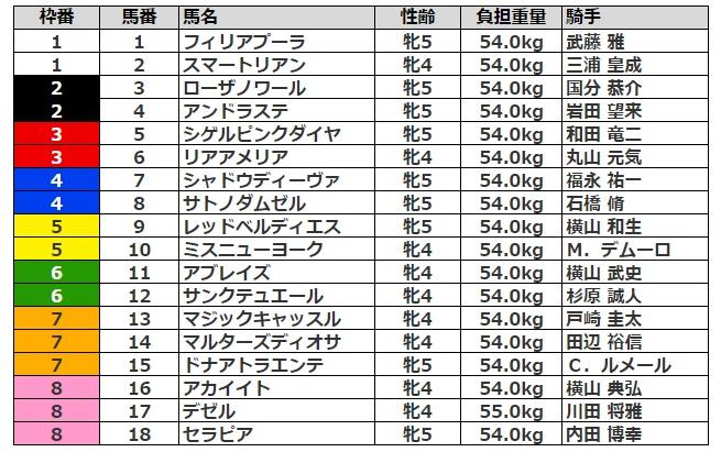 府中牝馬ステークス2021 枠順