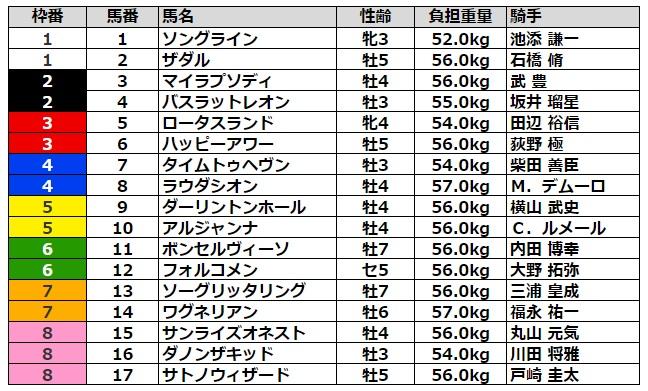 富士ステークス2021 枠順