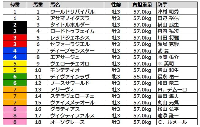 菊花賞2021 枠順