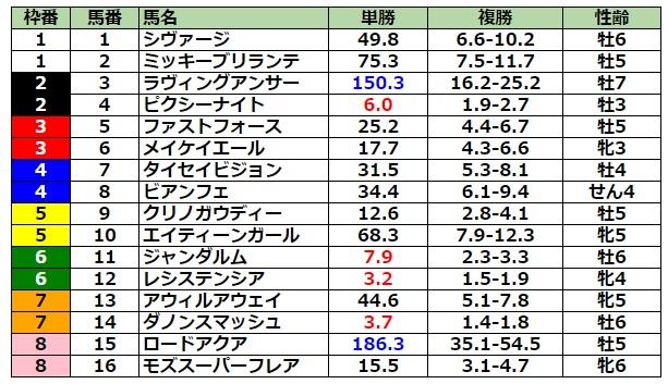 スプリンターズステークス2021 前日最終オッズ