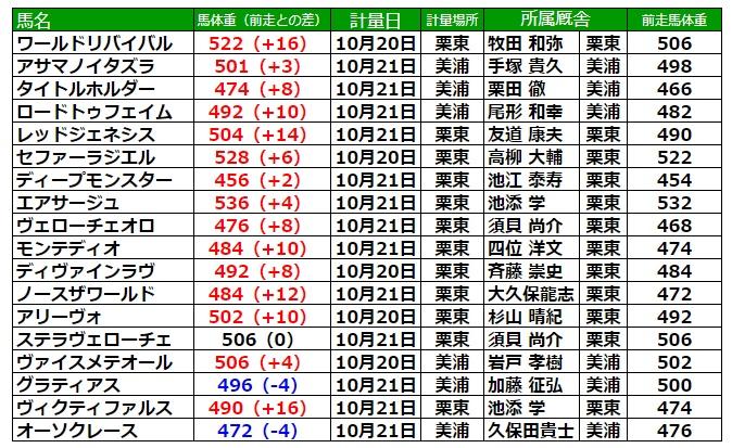 菊花賞2021 調教後の馬体重